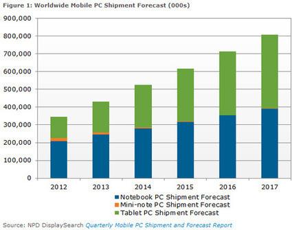 Les tablettes devant les PC Portables en 2016 ? | Tablettes tactiles et usage professionnel | Scoop.it
