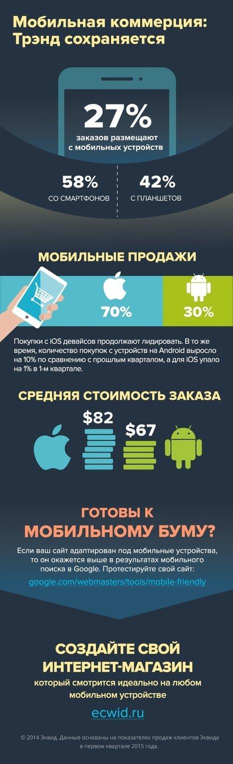 Готовы к мобильному буму? | World of #SEO, #SMM, #ContentMarketing, #DigitalMarketing | Scoop.it