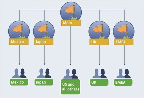 Laetitia Luthringer » Arrivée des pages globales (Global Pages) sur Facebook | Glocal approach on Social media | Scoop.it