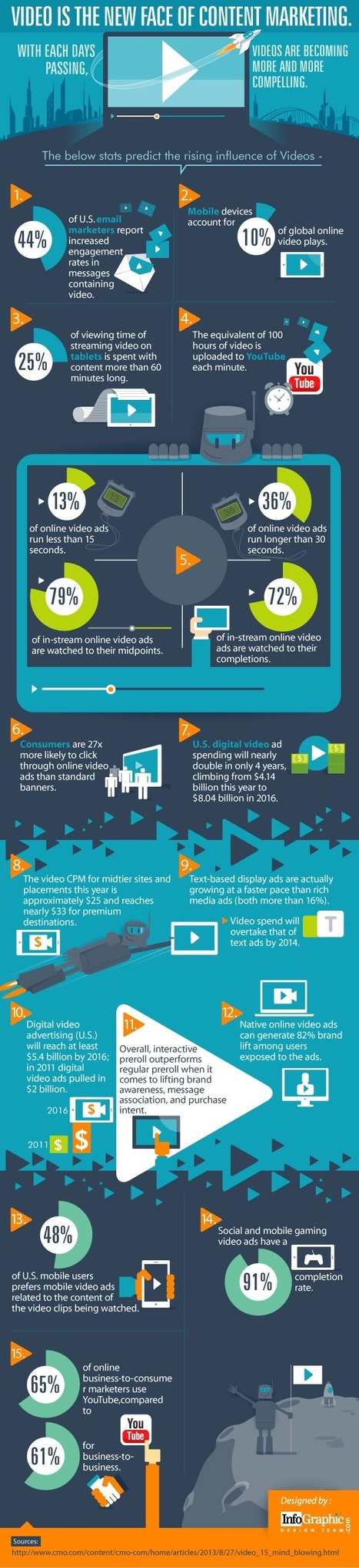 Video Is the New Face of Content Marketing [Infographic] | World of #SEO, #SMM, #ContentMarketing, #DigitalMarketing | Scoop.it