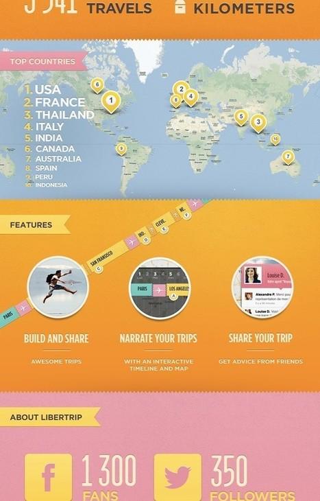 Libertrip : créer et partager ses voyages en quelques clics | @Ceanothe | Scoop.it