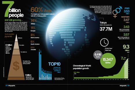 7 billion people infographic   Population   Scoop.it