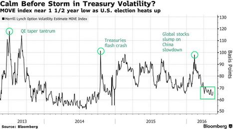 Mercado de bonos en EEUU ¿Calma antes de la tormenta? | Top Noticias | Scoop.it