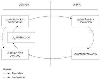 Capítulo 20 - La calidad en Iberoamérica | Nuevas tendencias de e-learning | Informática y Tecnología Educativa | Scoop.it