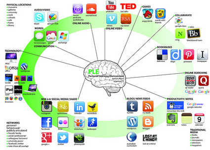 How To Create a 'Personal Learning Environment' to Stay Relevant. | Digital Footprint | Scoop.it