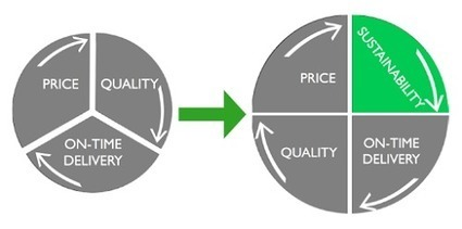Incorporating Supplier CSR Ratings In The Sourcing Process: The Basics   Sustainable Procurement Views   Procurement   Scoop.it