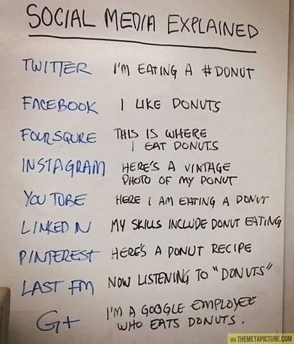 Twitter / daniel_bilar: Social media explained (with ... | Social Media - Web Marketing | Scoop.it