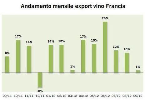 Esportazioni di vino in Francia e confronto con l'Italia – Settembre 2012 | Autour du vin | Scoop.it