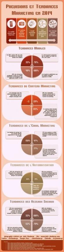 Infographie : previsions et tendances du marketing en 2014   Cahiers de tendances   Scoop.it