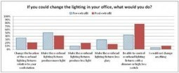 LBNL Publishes Study of Responsive Lighting Systems   Lighting Ideas   Scoop.it
