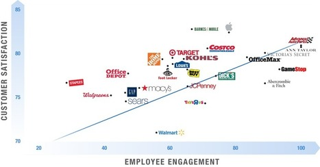 Where Customer Experience and Employee Engagement Converge | Retail Evolution | Scoop.it