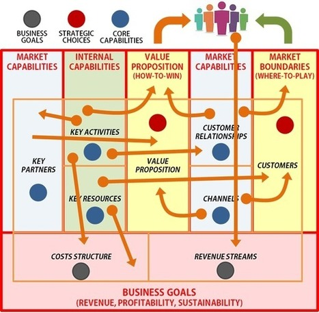 Strategy and the Business Model | Designing  service | Scoop.it