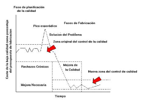 Teorías de Calidad | Calidad y Productividad | Scoop.it
