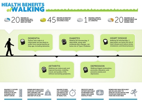 Health Benefits of Walking | Infectious and Chronic Disease Treatment | Scoop.it