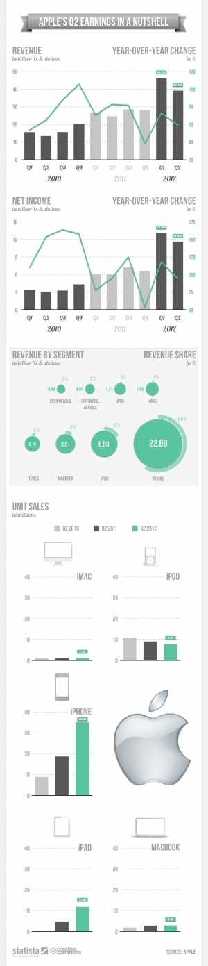 Apple's Q2 Earnings In A Nutshell [INFOGRAPHIC] | INFOGRAPHICS | Scoop.it