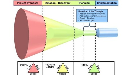 Project prioritization becomes strategic | Strategy Execution | Scoop.it