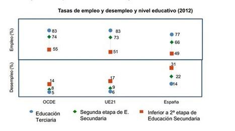 "Educación INEE on Twitter: ""Tasa de paro de personas con ESO 31%. Tasa de Paro de personas con estudios superiores 14% http://t.co/H201ib7Cej http://t.co/BlaU4ELAWn"" | Editex FOL | Scoop.it"