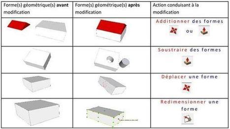 Académie de Toulouse - Comment représenter un skatepark à l'aide de Sketchup ? | Ressources pour la Technologie au College | Scoop.it