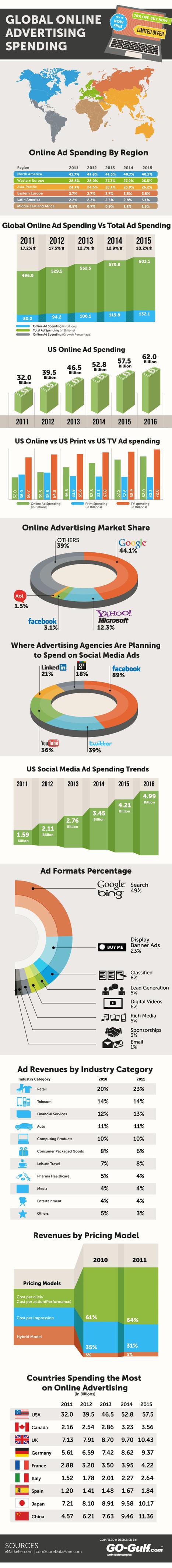 Global Online Advertising Spending Statistics [Infographic] | Marketing & Webmarketing | Scoop.it