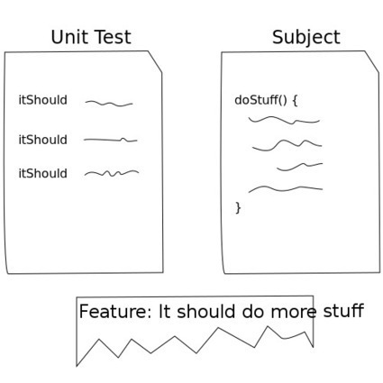 "Test Double | Our Thinking | The Failures of ""Intro to TDD"" 