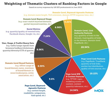 A Visual Guide to Keyword Targeting and On-Page Optimization | Google Plus and Social SEO | Scoop.it