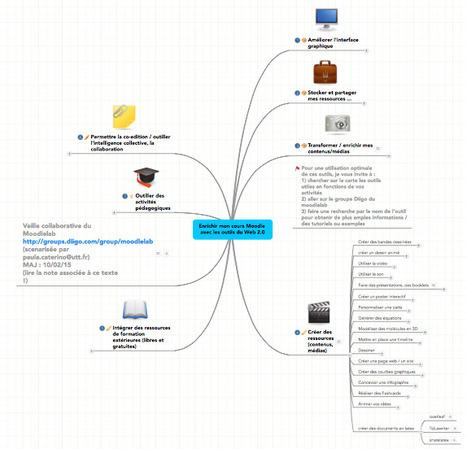 Enrichir mon cours Moodle avec les outils du Web | Ressources pour la Technologie au College | Scoop.it