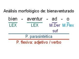 I Práctica de Análisis Morfológico. Soluciones (1/10) | Sobre la Gramática | Scoop.it