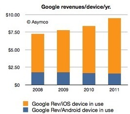 Android Economics | asymco | KgTechnology | Scoop.it