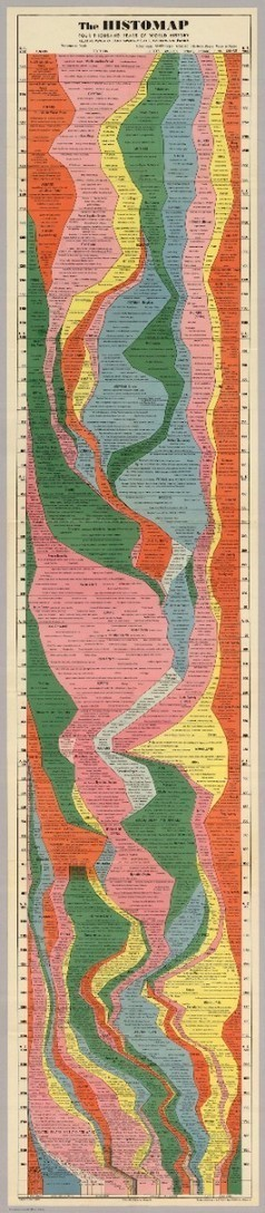 The Entire History of the World—Really, All of It—Distilled Into a Single Gorgeous Chart | Archivance - Miscellanées | Scoop.it