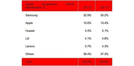 Huawei overtakes LG in smartphone market share during Q3 | Mobile & Technology | Scoop.it
