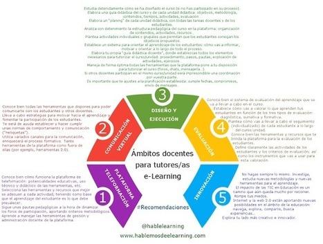 5 Ámbitos docentes para tutores/as #eLearning #Recomendaciones #Infografía | Educación a Distancia y TIC | Scoop.it