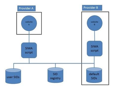 Schema for the Integration of Web Applications | Informação no espaço das conexões imediatas | Scoop.it
