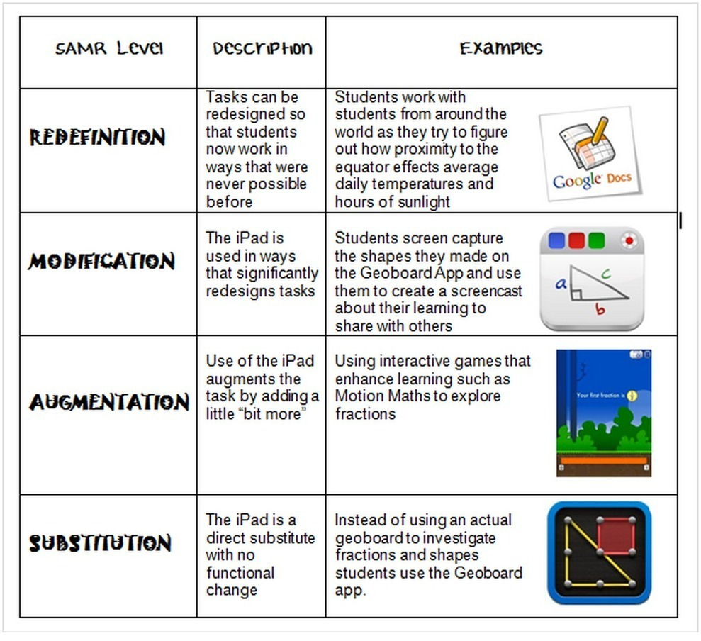 A Must See Chart on SAMR Model and iPad Teachin...