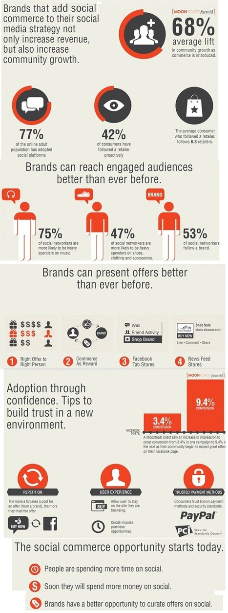Facebook Will Be 50% Of Online Retail By 2015: Infographic | Social Media, Marketing and Promotion | Scoop.it
