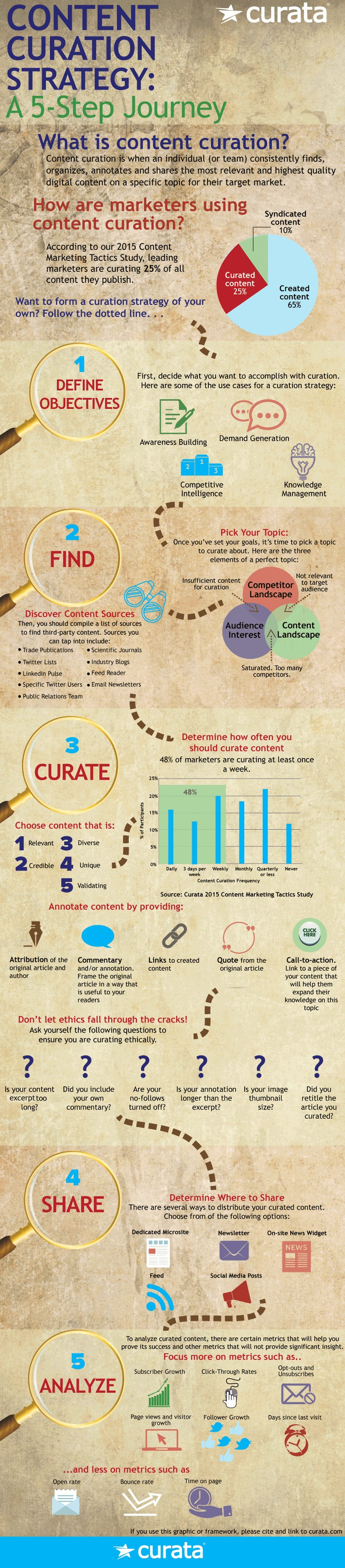 Content Curation Strategy: A 5-Step Journey [Infographic] | Content Marketing Forum | The Marketing Technology Alert | Scoop.it