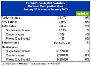 Prices Stabilize on Montréal's Residential Real Estate Market ... | Montreal Real Estate- Marche immobilier à Montréal | Scoop.it