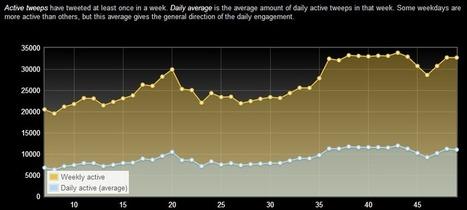 Ennakointia: sosiaalisen median trendit vuodelle 2014   iSeuraan   Scoop.it