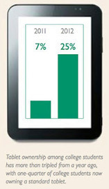 The latest about the Pearson Foundation and the ideas, people, and partners that inform our work: Will Tablets Replace Textbooks? Findings from our Second Annual Survey on Students and Tablets | School Library | Scoop.it