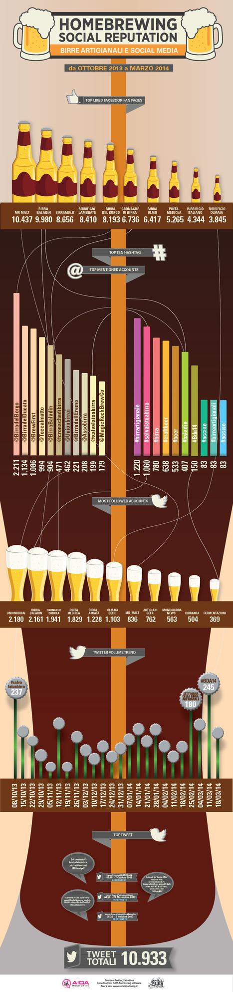 Social e anti gerarchiche: ecco come le birre artigianali hanno conquistato il mercato italiano | Il piacere del bere | Scoop.it