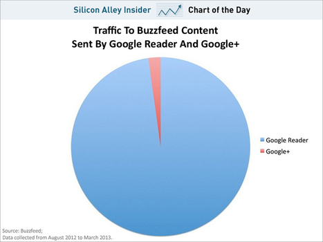 CHART OF THE DAY: Google Reader, Which Google Just Killed, Drives A Ton More Traffic Than Google+ | All things Google+ | Scoop.it