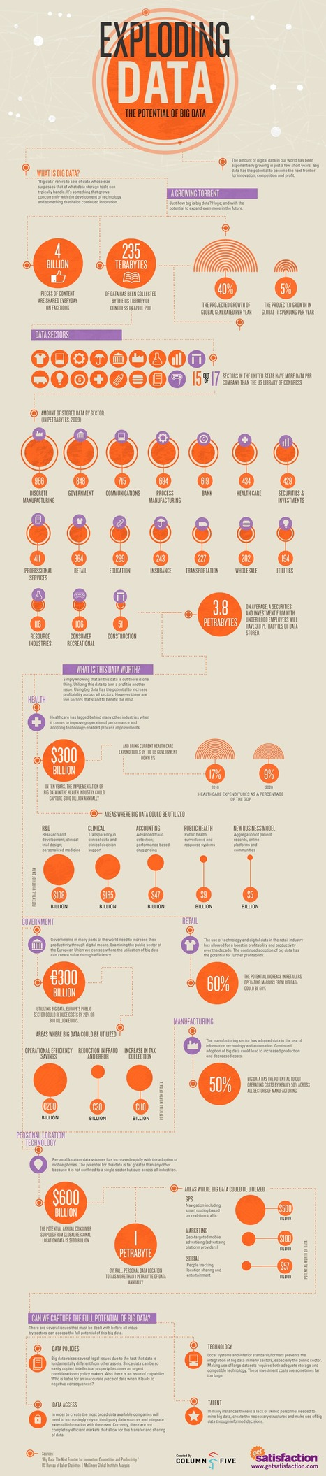 Exploding Data — The Potential Of Big Data | Visual.ly | Big data, health and biomedicine | Scoop.it