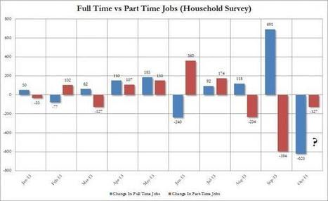 623,000 Full Time Jobs Lost Last Month | Zero Hedge | Gold and What Moves it. | Scoop.it