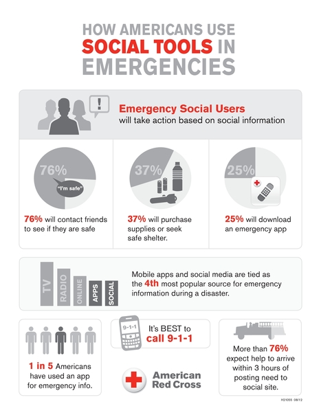 Infographic: How Americans Use Social Tools in Emergencies | Social Media Advocacy | Scoop.it