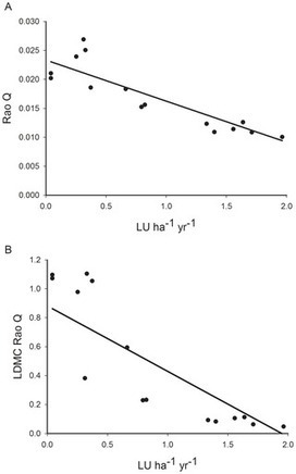 Leaf Dry Matter Content Predicts Herbivore Productivity, but Its Functional Diversity Is Positively Related to Resilience in Grasslands | PlantBioInnovation | Scoop.it