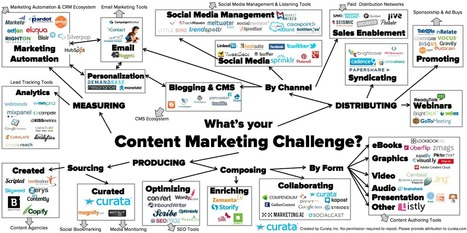 Content Marketing Tools: The Ultimate List - Curata Blog | Content Creation, Curation, Management | Scoop.it
