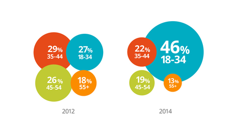 The Changing Face of B2B Marketing | Digital Love | Scoop.it