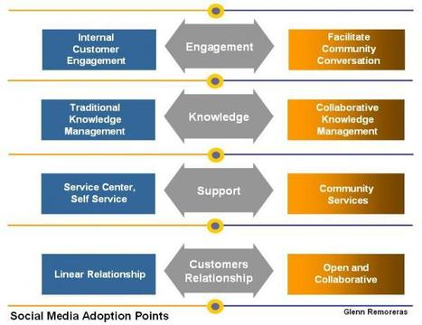 Social Shared Services – Implementing Social Media in Shared Services Organizations « simple processes | IT Sourcing | Scoop.it