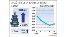 La Bourse de Tokyo finit sur un rebond de 1% grâce à la Fed   LeNouvelObs   Japon : séisme, tsunami & conséquences   Scoop.it