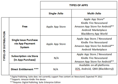 Monetization Models through Leading App Stores | Creare Riviste Digitali Per iPad: Ultime Novità | Scoop.it