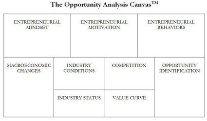 The Opportunity Analysis Canvas | Space, place and time | Scoop.it